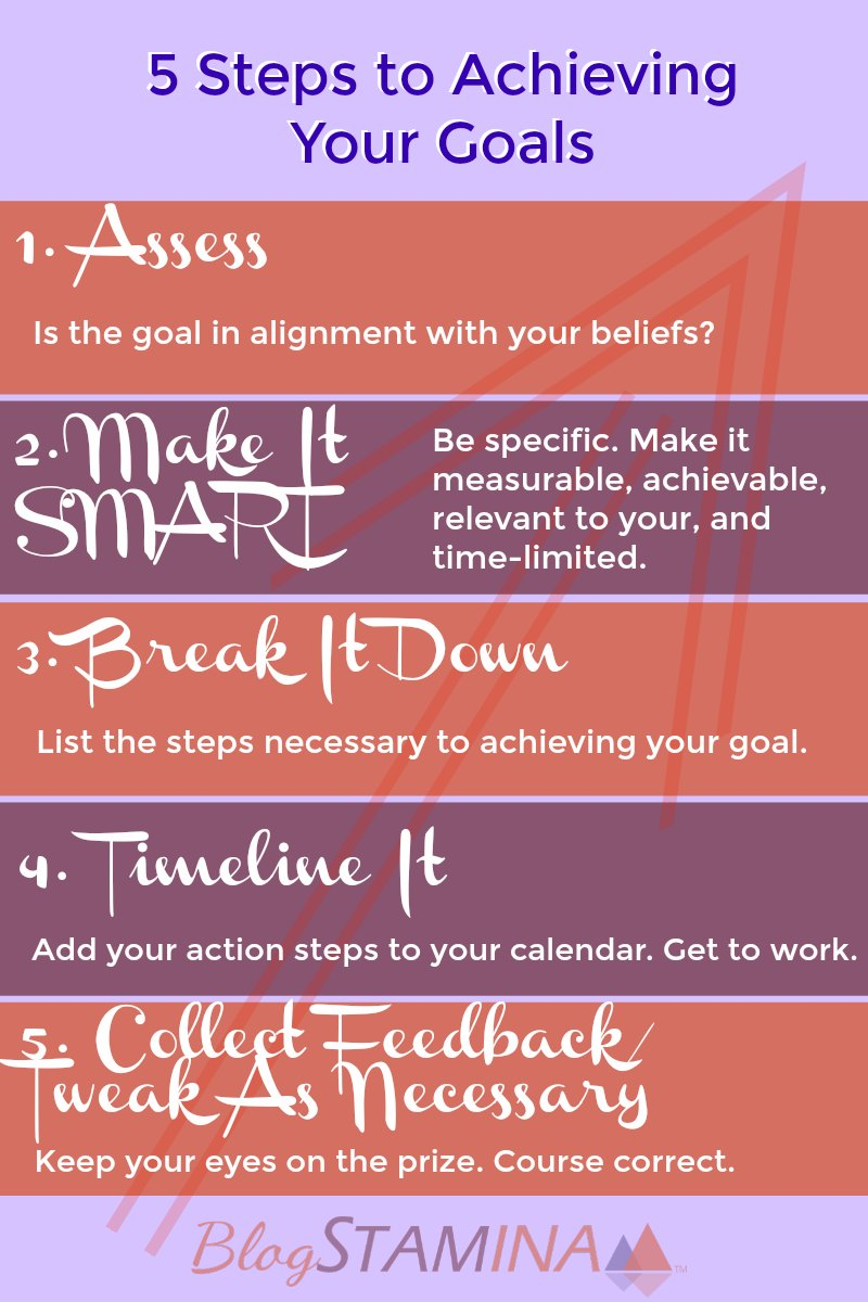 graphic showing the 5 steps to achieving your goals: Assess, Make it SMART, Break it down, Timeline it, and Collect Feedback and Tweak as necessary.